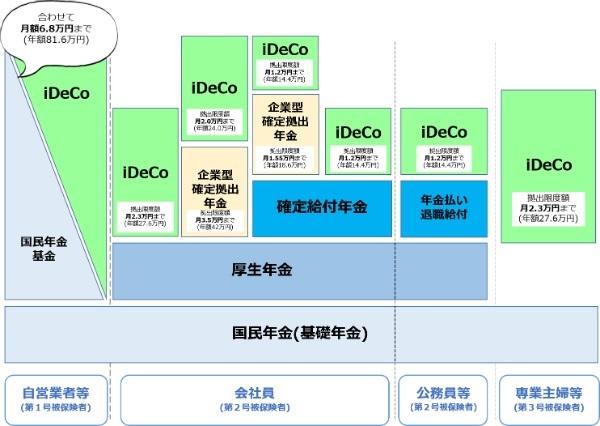 iDeCo,加入,確定拠出年金,掛金,老後資金,拠出額