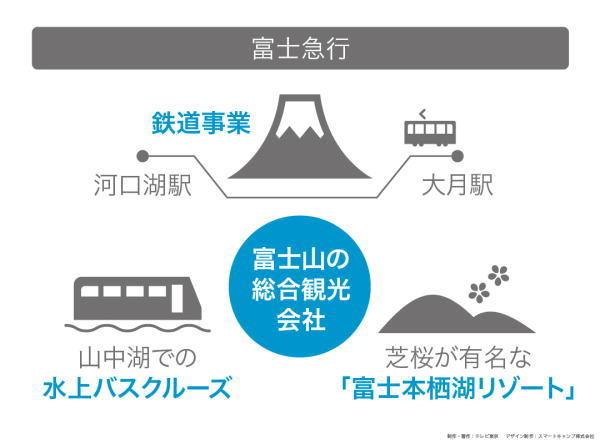 カンブリア宮殿,富士急行,旅籠屋