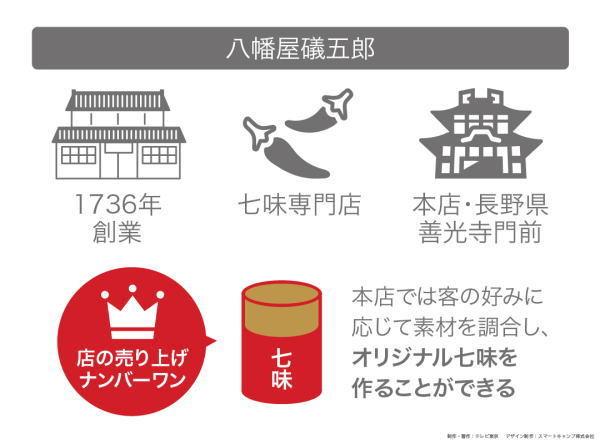 カンブリア宮殿,八幡屋礒五郎