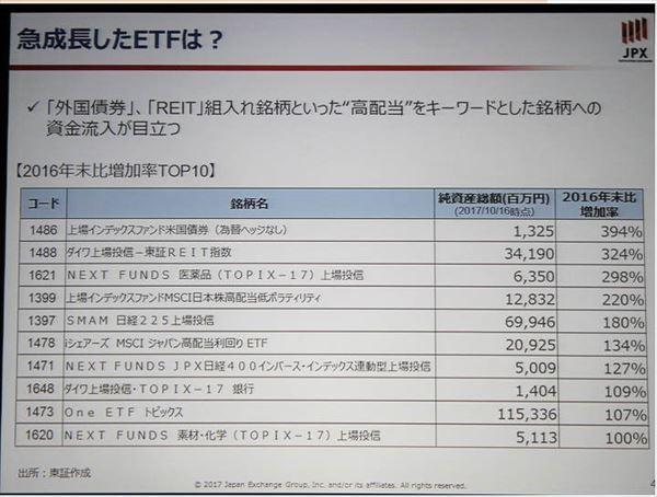 ETF, 高配当株連動型, 投資信託, 手数料