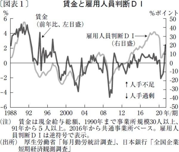 賃金上昇を妨げる日本型雇用慣行