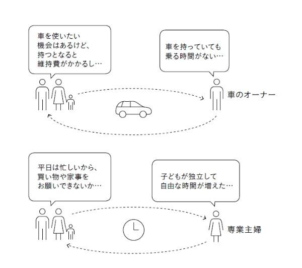 サブスクリプション,シェアリングエコノミー,嶋田毅