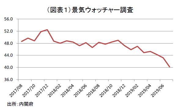 消費税率引き上げ後の消費