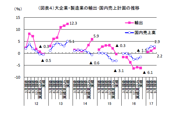 9月短観は2期連続+5ポイント
