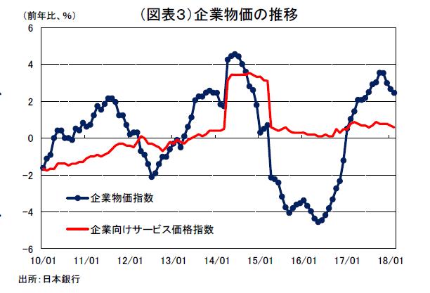 物価上昇の限界