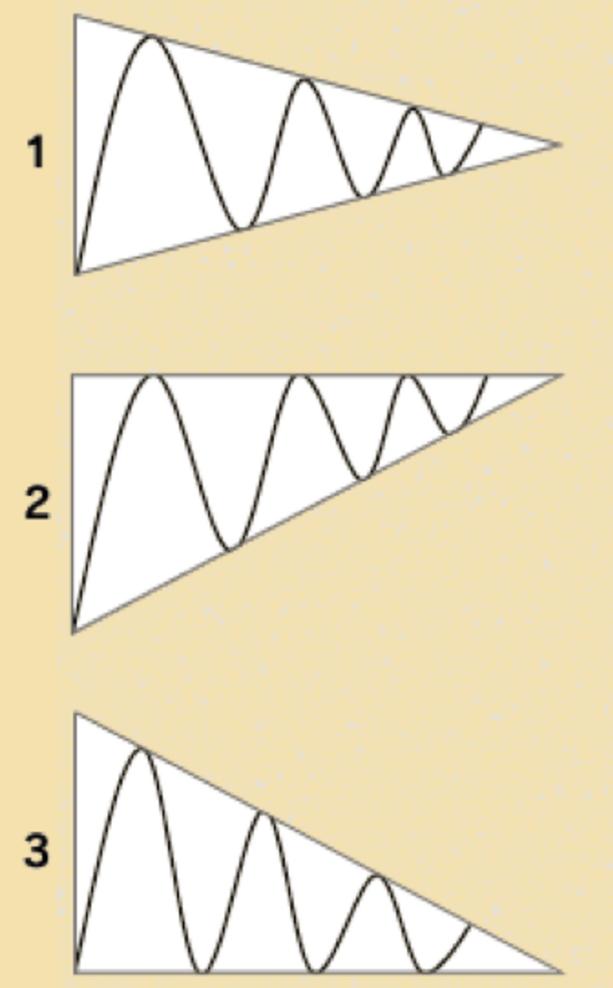 三角保ち合いとは?形成される状況やポイントを確認して大幅なブレイクを狙おう