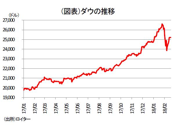 株価急落の原因と今後