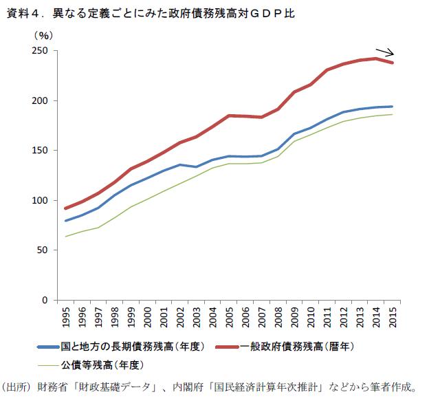 債務残高GDP比目標、格上げへ