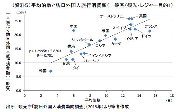 伸び悩む訪日外国人旅行消費額を増やすには