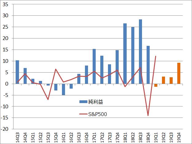 S&P500と構成企業の当期純利益合計の前年同期比変化率