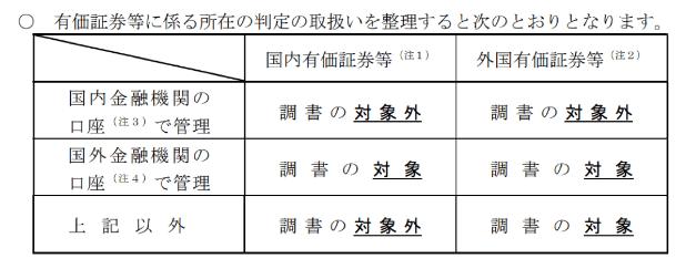 海外に5000万円以上の資産がある人は申告義務に注意