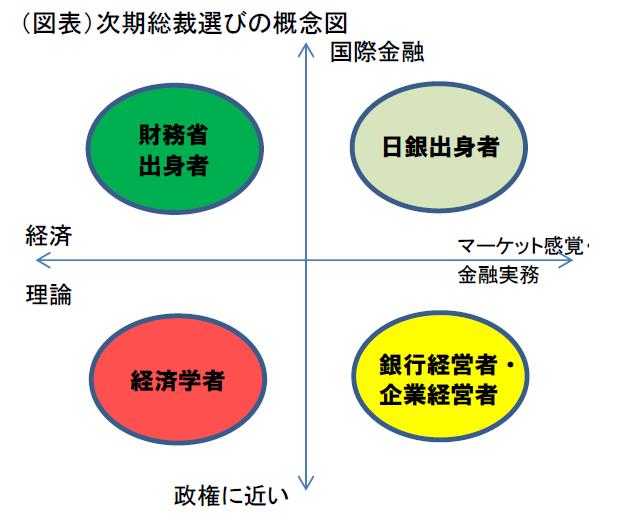 日銀総裁の条件