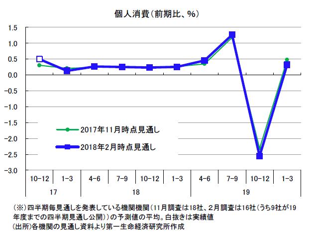 民間調査機関の経済見通し(2018年2月)