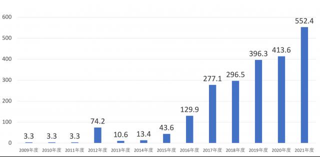 ふるさと納税をした人の推移(総務省「ふるさと納税に関する現況調査結果 2021年度実施」を参考にZUUが作成。縦軸の単位は万人)
