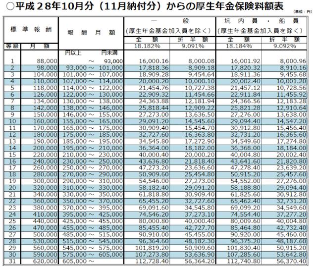 表1(日本年金機構)