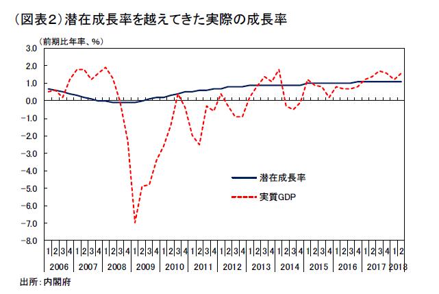日本経済の成長パラドックス