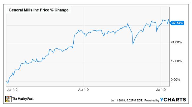 【米国株動向】ゼネラル・ミルズの株価、年初来で38%上昇