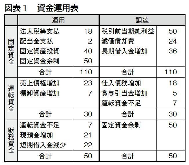 資金運用表