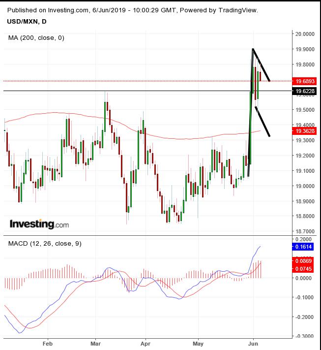 USD/MXN Daily Chart