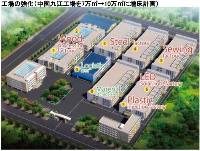 工場の強化
