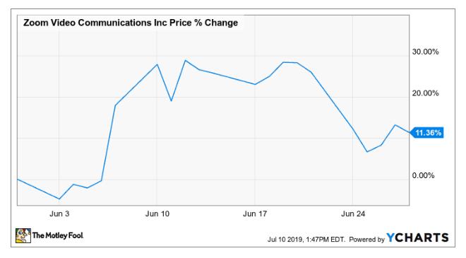【米国株動向】ズームの株価が6月に11%上昇した理由