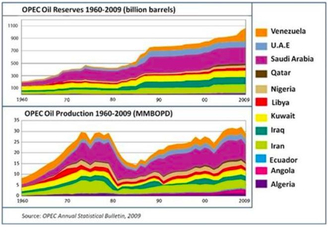 (図表3 1960年代からの原油生産高推移)
