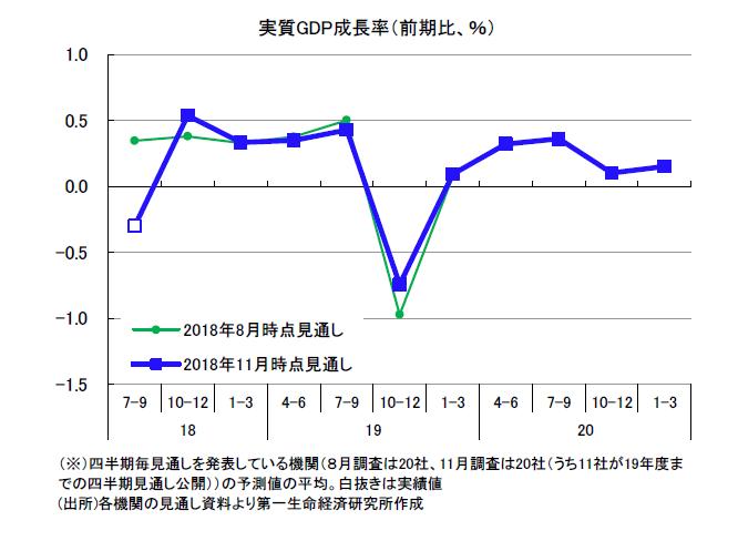 民間調査機関の経済見通し(2018 年11 月)