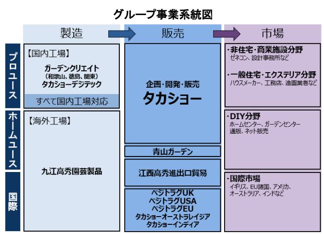 グループ事業系統図