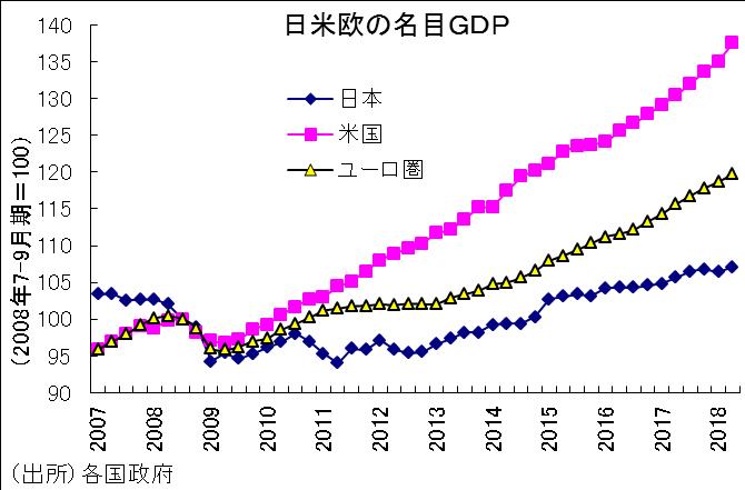 gdp, 国際比較