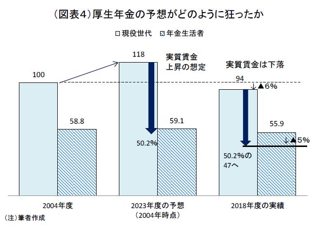 年金改革による就労増は成功だったか?