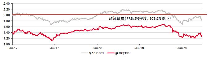 米独10年ブレークイーブンインフレ率