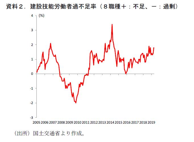 骨太・成長戦略2019 のポイント(消費税・経済対策編)