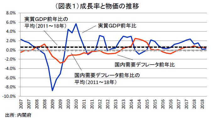 消費税と景気悪化