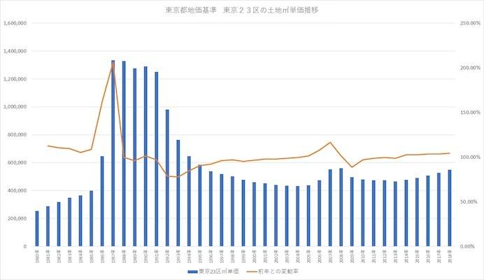 グラフ1「東京23区の土地㎡単価推移」