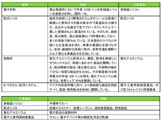 ブリッジレポート 株式会社トクヤマ(4043)