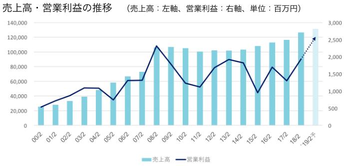 売上高・営業利益の推移
