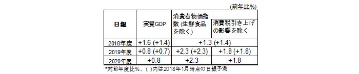 日銀政策委員の経済・物価見通し