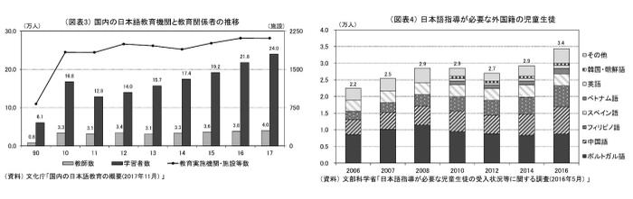 外国人労働者,高齢者活躍,日本語教育