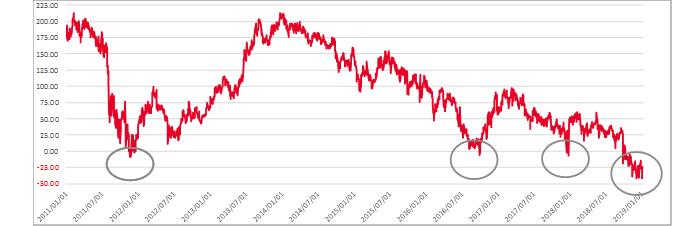 為替ヘッジ米10年債のプレミアム(為替ヘッジ後米10年債-10年債利回り)