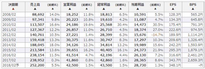 日本株銘柄フォーカス,低評価,好業績,成長加速