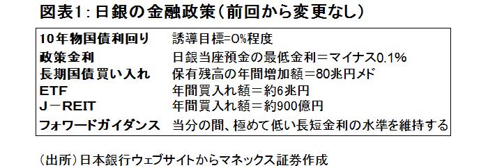 金融テーマ,日銀政策会合