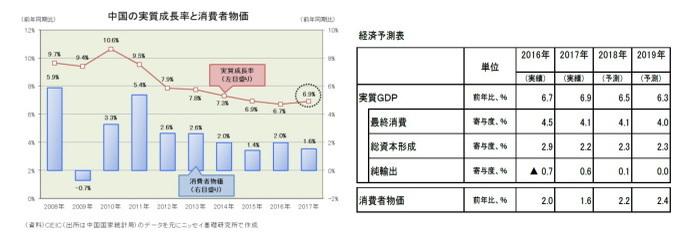 中国経済見通し