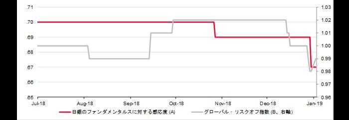 日銀のファンダメンタルスに対する感応度とグローバル・リスクオフ指数