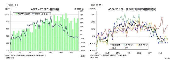 ASEAN,貿易統計