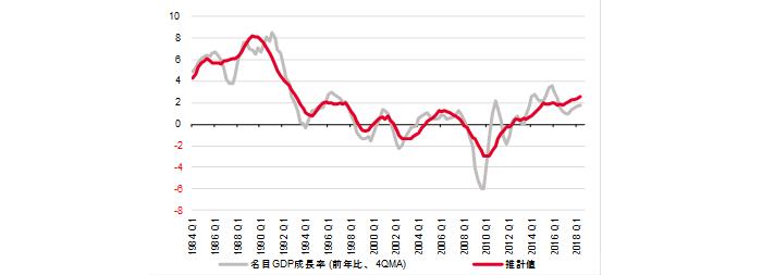 名目GDP成長率の推計