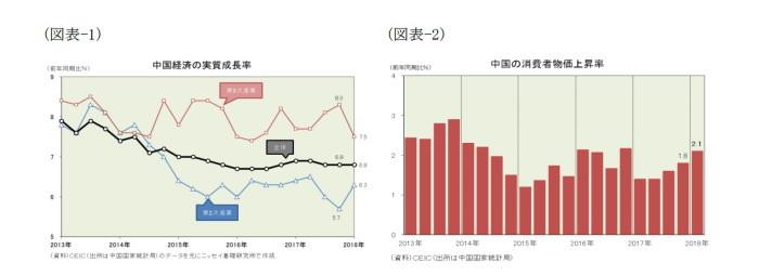 米中貿易摩擦,中国経済の現状