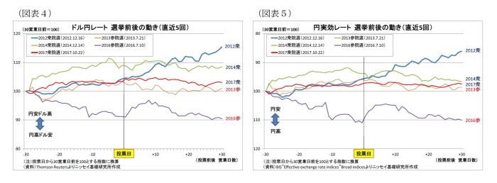 国政選挙,金融市場の反応
