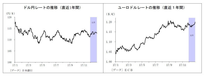 金融市場の動き,金相場