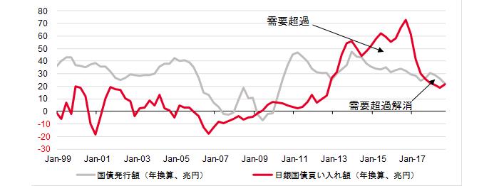 日銀の国債買入額vs新規国債発行