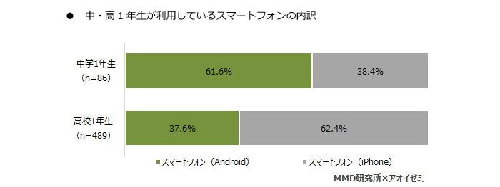 スマートフォン利用率